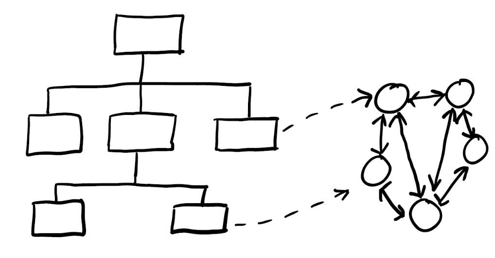 Aufbau eines Dualen Betriebssystem: Schritt für Schritt zur Agilität