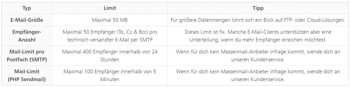 E-Mail-Versand-Limits