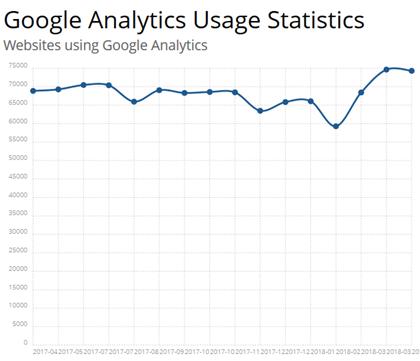 google analytics usage statistics in builtwith