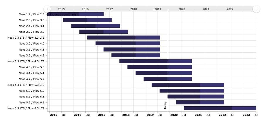 Neos Releases – von 2015 bis 2023.