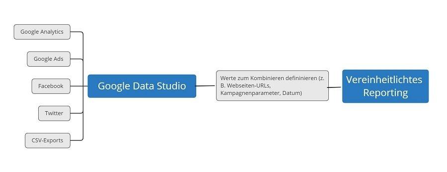 Webhosting Unternehmen Mittwald stellt im Blog das Google Data Studio vor.