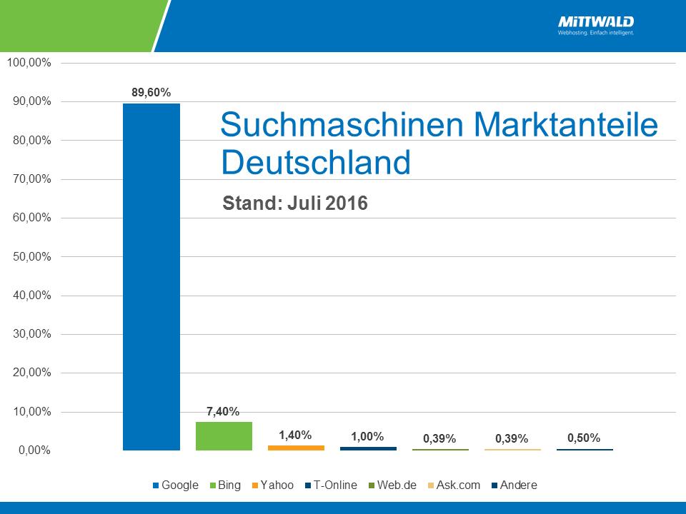 Suchmaschinen Marktanteile Deutschland 2016