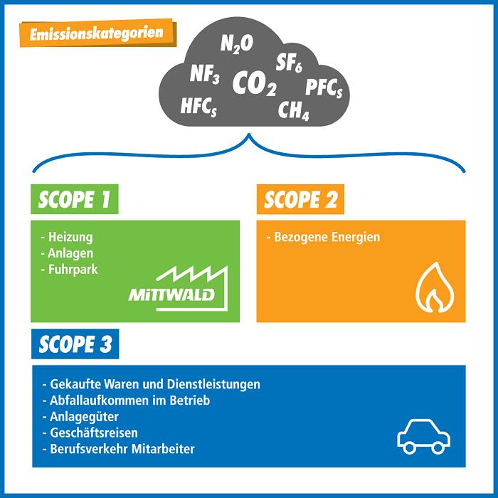 Emissionskategorien