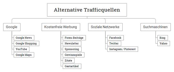 Alternative Trafficquellen