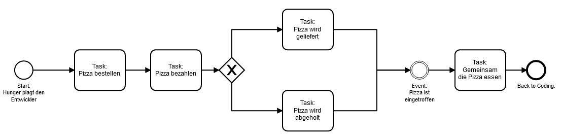 BPMN-Prozess: Pizza bestellen