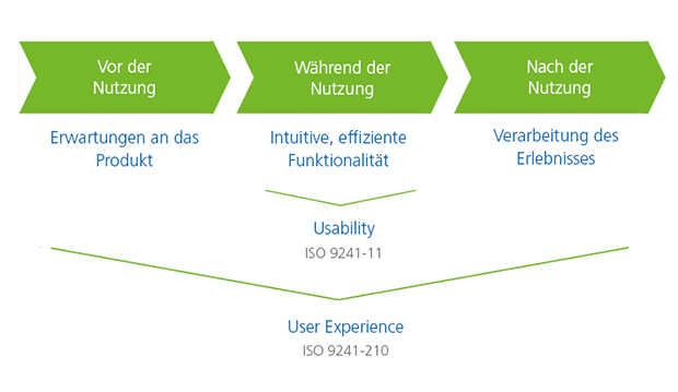Grafik_user experience