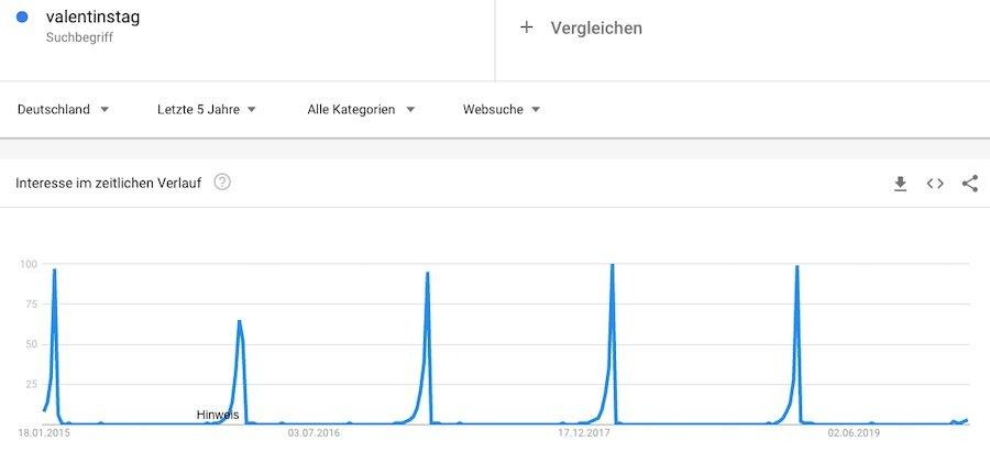 Mit Google Trends kann man bei saisonal wiederkehrenden Ereignissen besonders gut relevante Suchbegriffe finden.