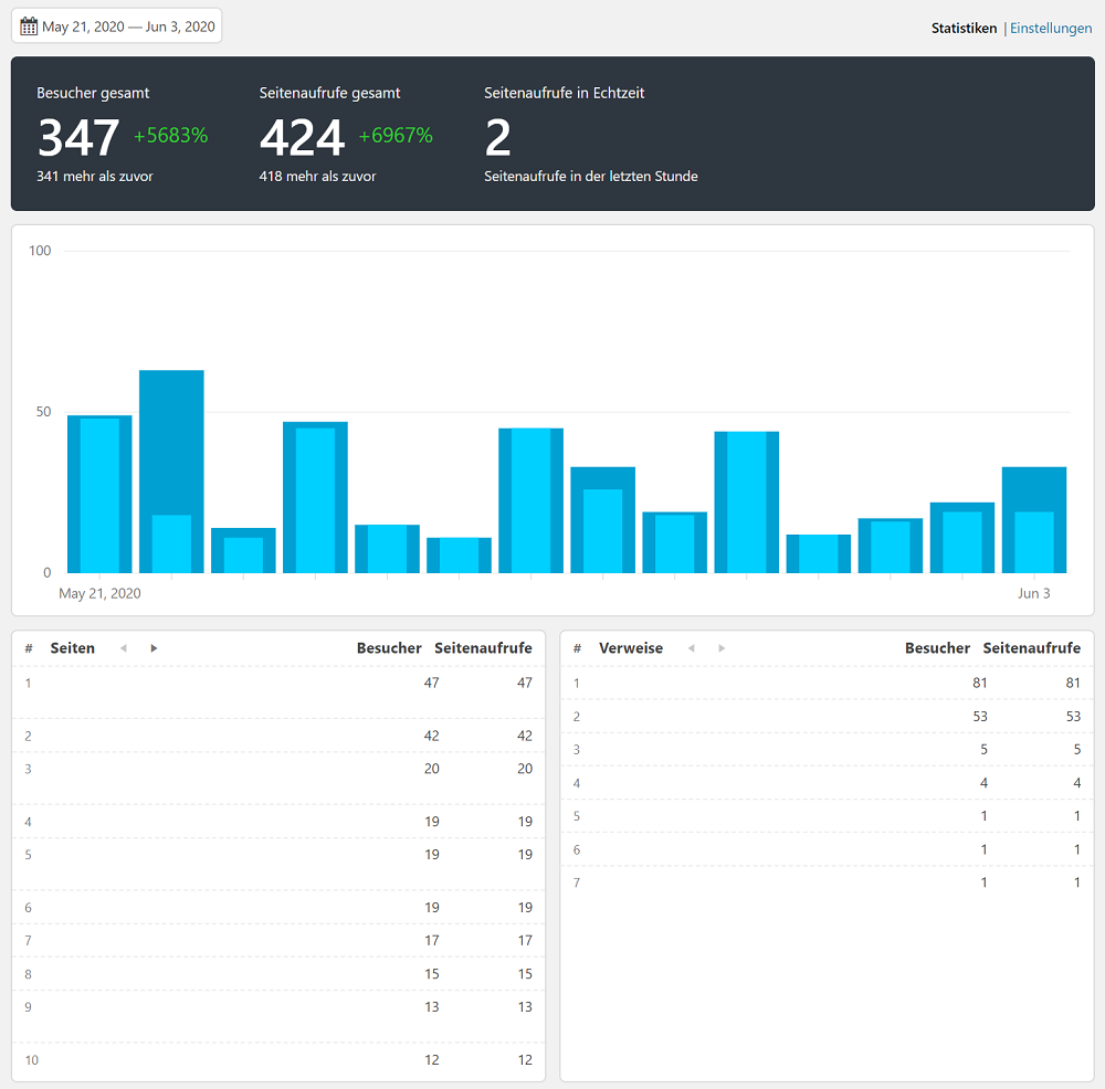 Dashboard in WordPress