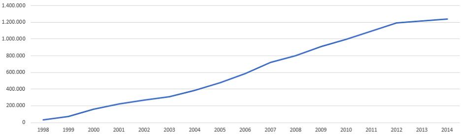 .at Domain Statistik