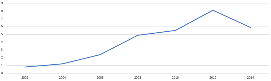 Statistik .info Domain
