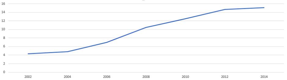 .net Domain Statistik