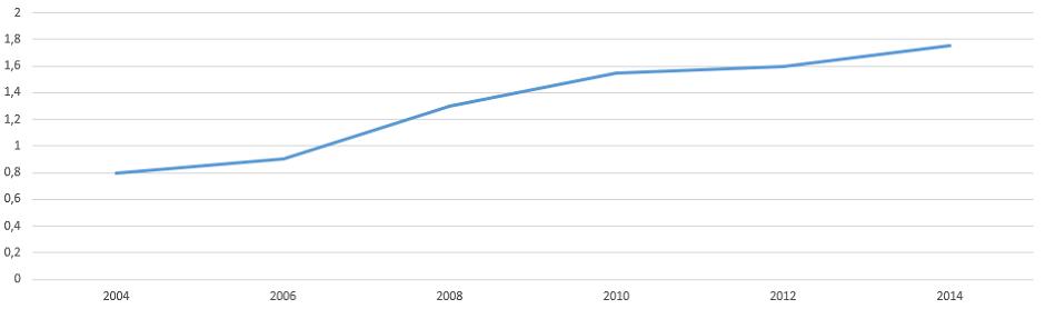US Domain Statistik